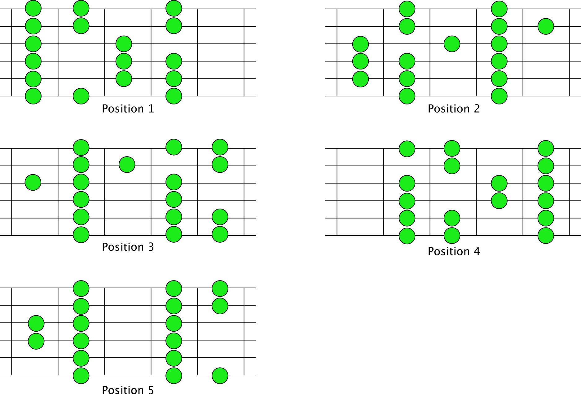 Understanding Scale on the Guitar | UltraMusician.com